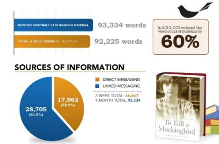 Employees read over 93,000 words a month