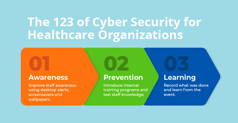 123 of cyber security