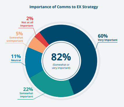 Importance of comms to employee experience strategy