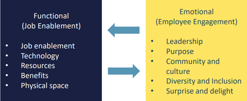 Employee experience functional emotional chart