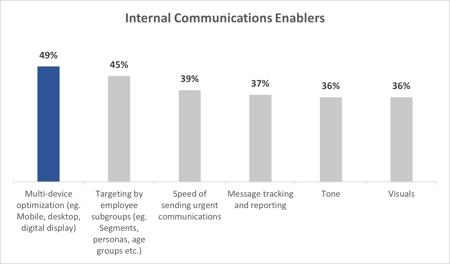 ex-internal-comms-enablers