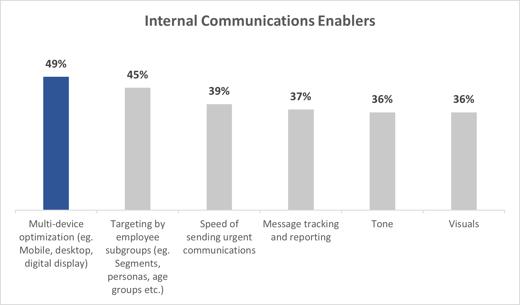 internal communications enablers