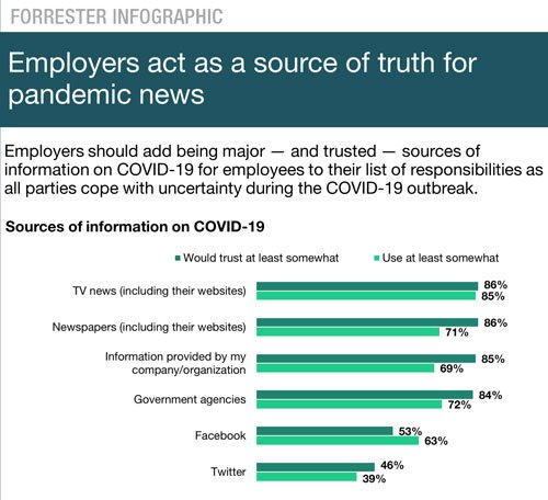 COVID19 communication infographic
