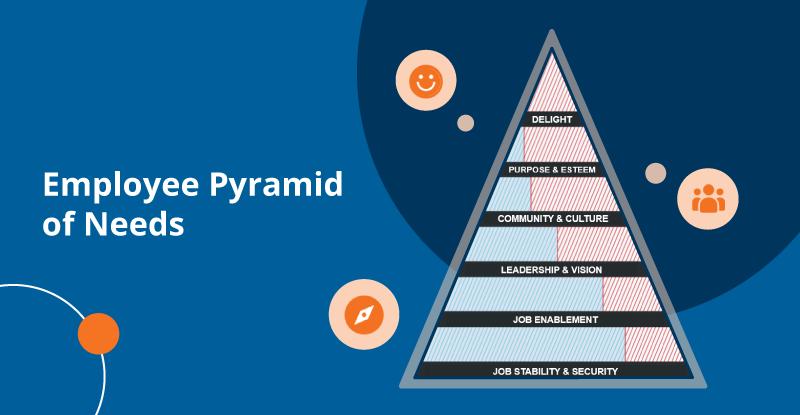 Employee Experience Pyramid of Needs