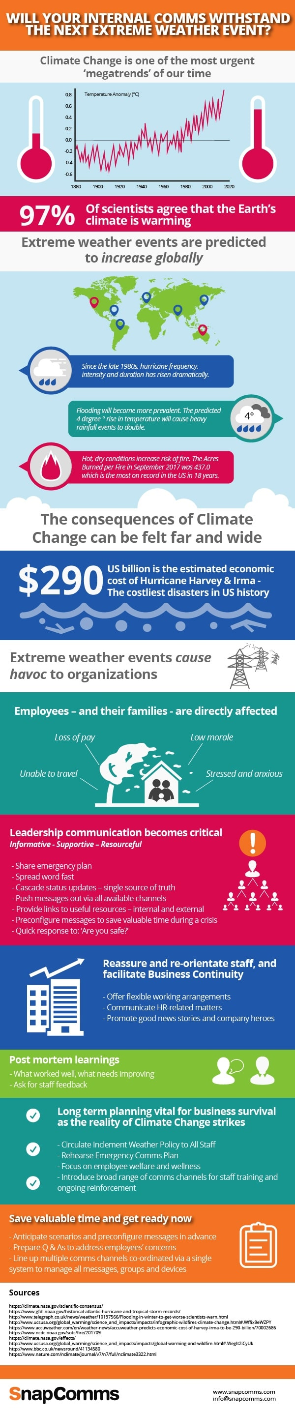 Climate Change and Business Comms Infographic