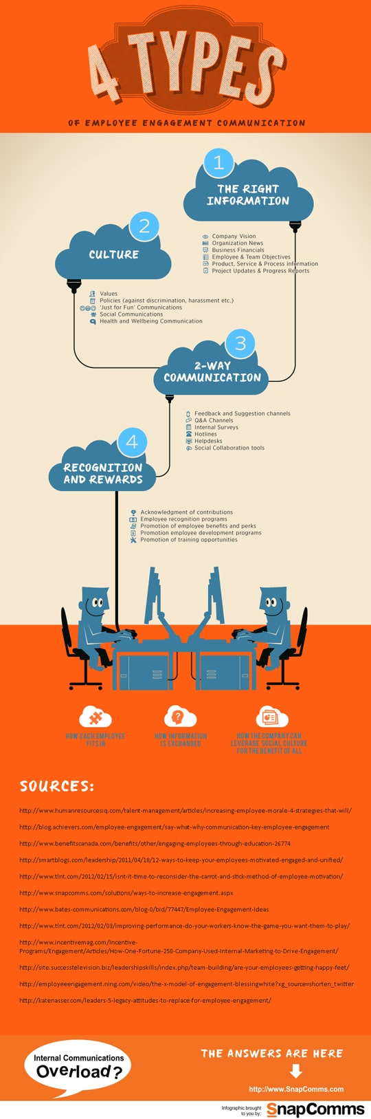 increase-employee engagement communication infographic