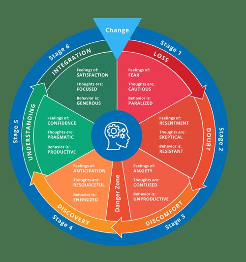 employee behavioral change model