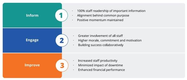 benefits of internal communications