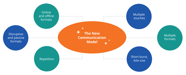 internal communication model