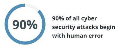 cybersecurity attacks human error