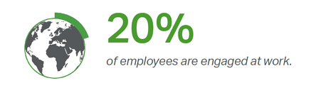 20 percent of employees are engaged at work statistic