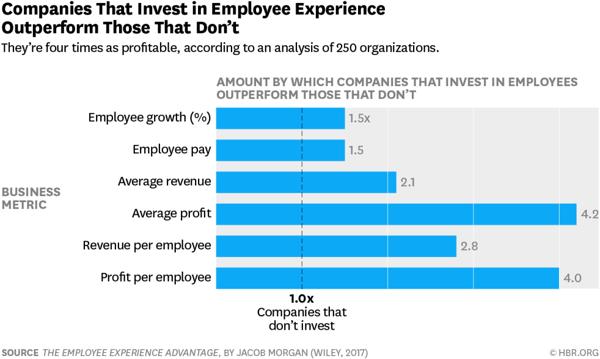 employee experience advantage graph