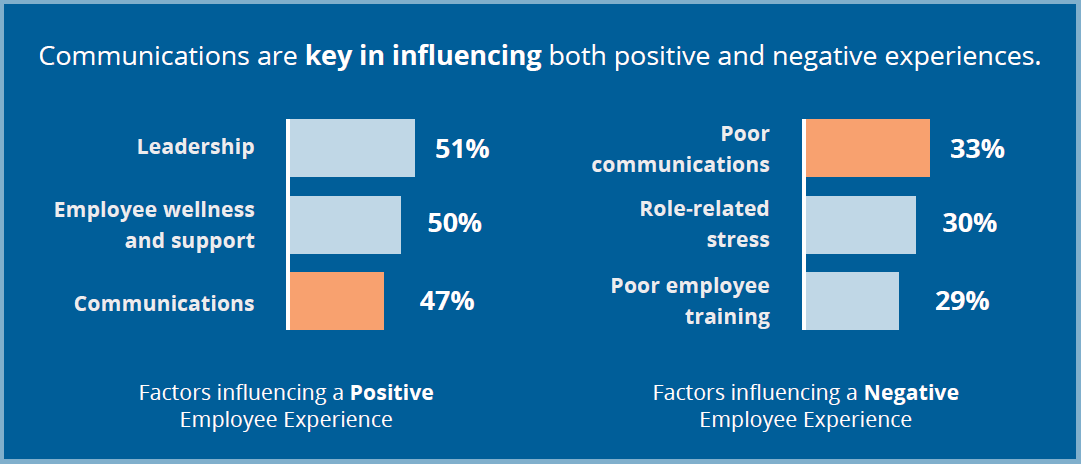Communications impact on employee experience