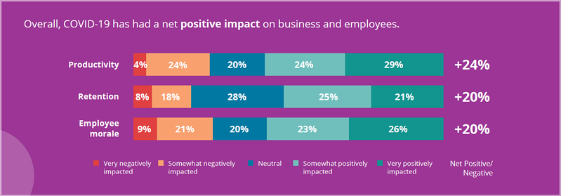 Employee experience impact on business and employees