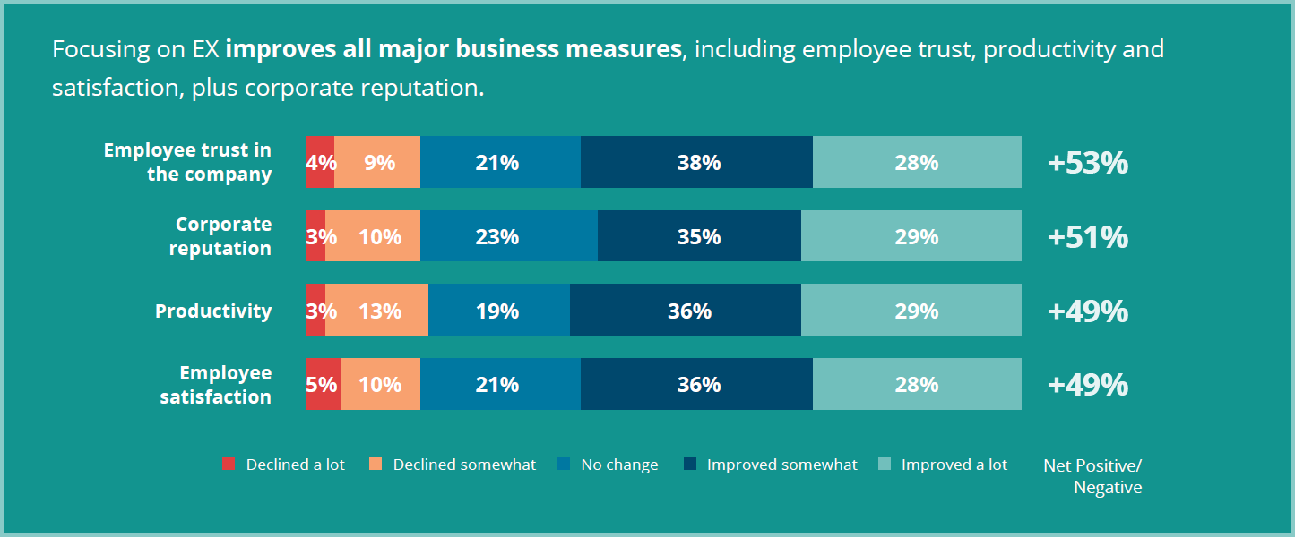 Employee experience value across business