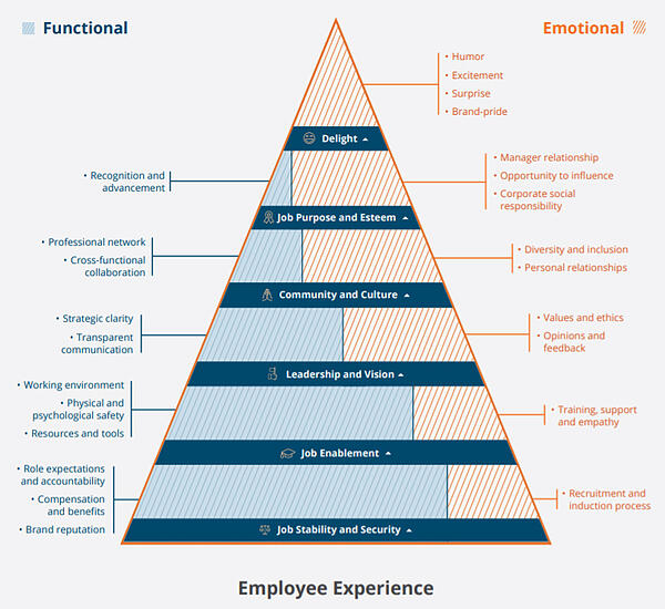Employee experience needs hierarchy chart