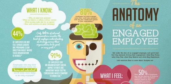 handh-engaged-employee-infograph