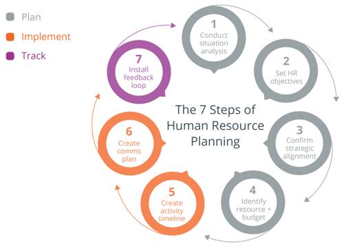 HR planning process chart
