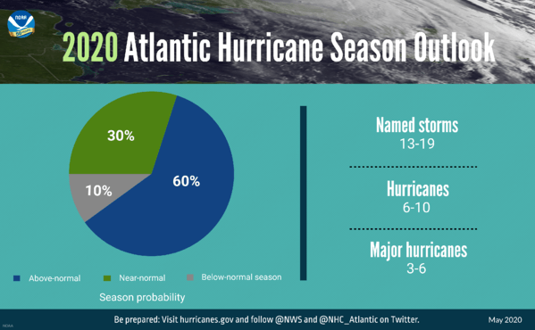 hurricane-season-chart-2020