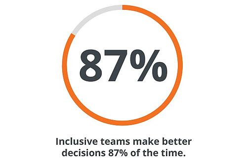 inclusive teams statistic