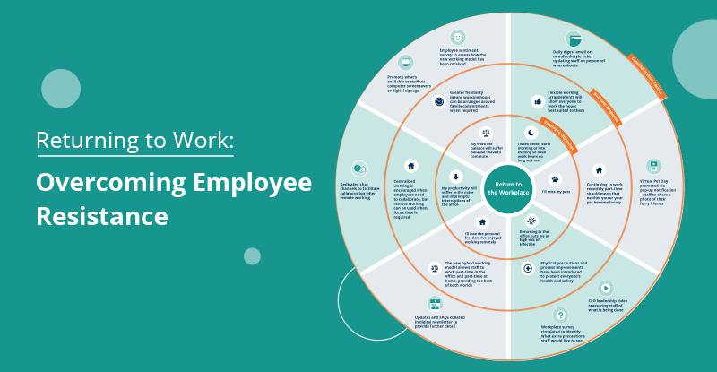 overcoming employee resistance