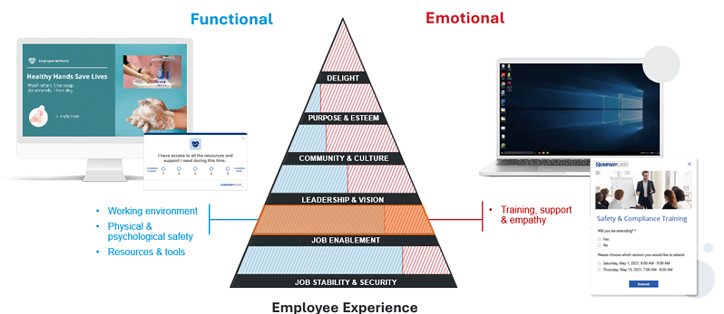 pyramid of needs enablement