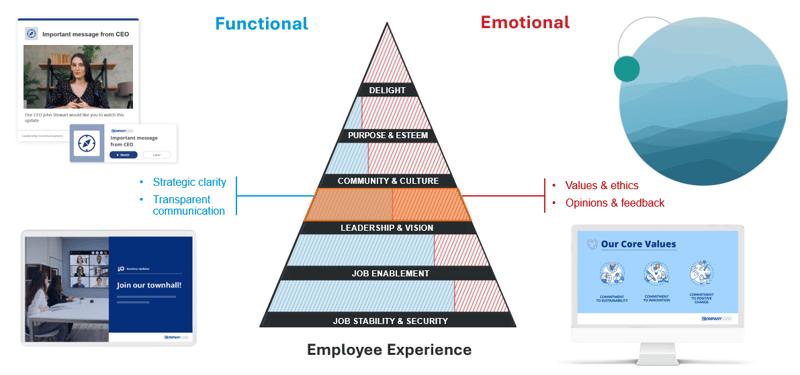 pyramid of needs leadership vision