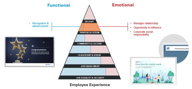 pyramid of needs purpose esteem