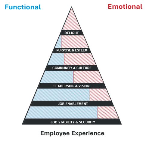 EX pyramid of needs