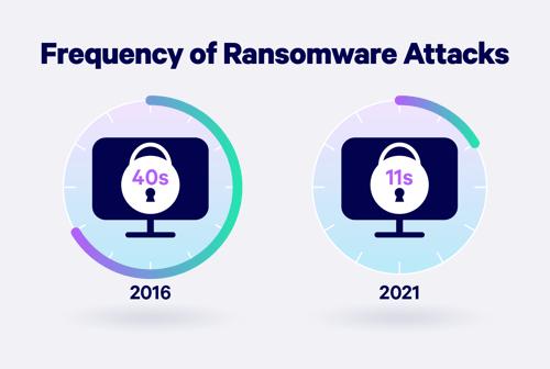 ransomware attacks stat 2021