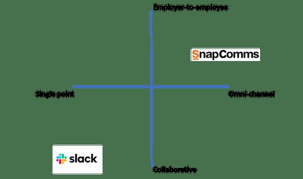 slack-snapcomms-spectrum-sm