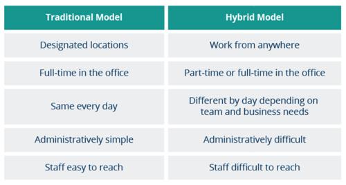 traditional vs hybrid working models