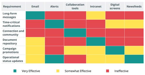 internal communication channels comparison