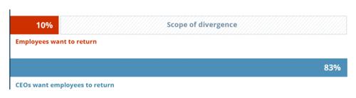 divergence-chart
