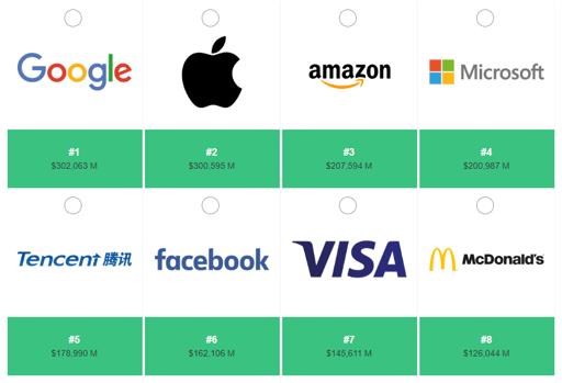 global top brands of 2018