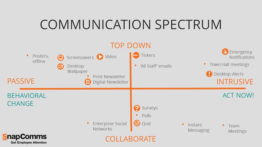 The Communication Spectrum  - communication channels