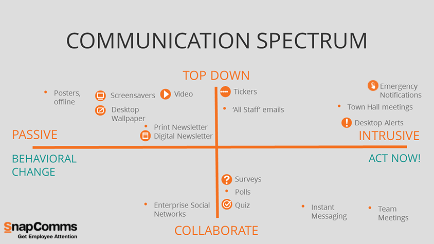 Communication Spectrum SnapComms