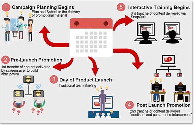 marcom strategy template - internal marketing ideas communication tools