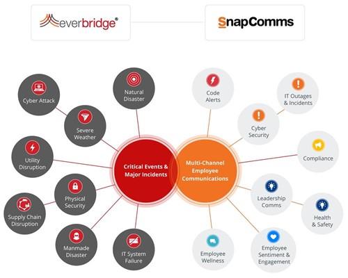everbridge-snapcomms-positioning