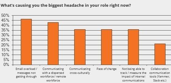 biggest-headache-graph