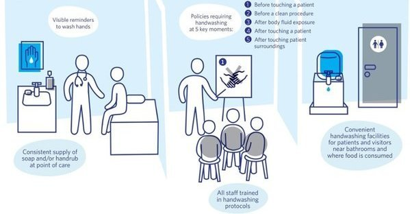 Hand Hygiene in Healthcare | SnapComms