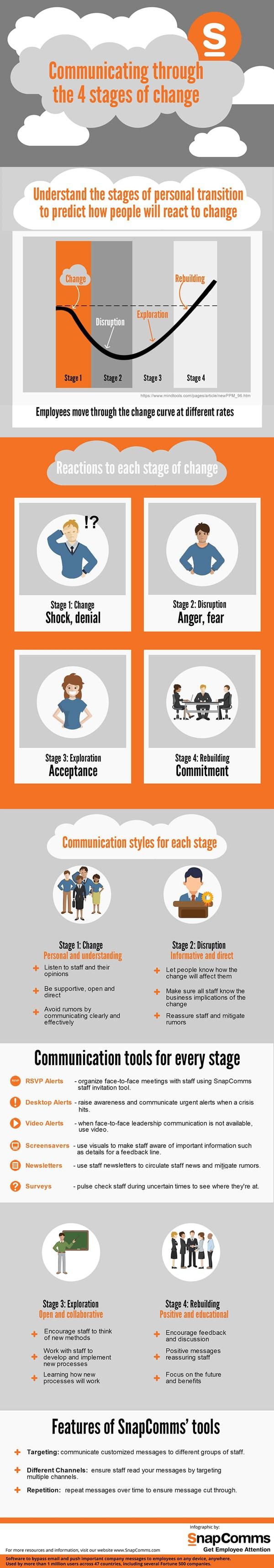 change communications