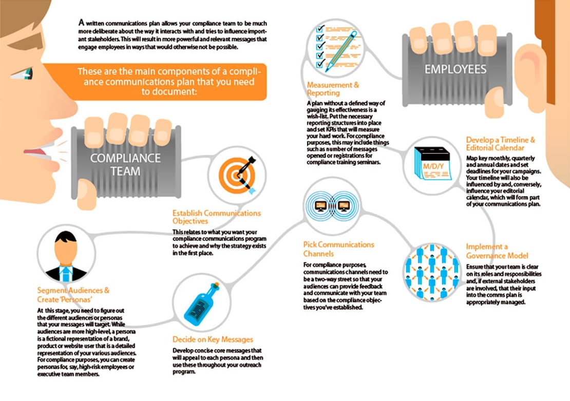 compliance communication infographic