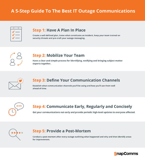 5 step guide to IT outage Messages