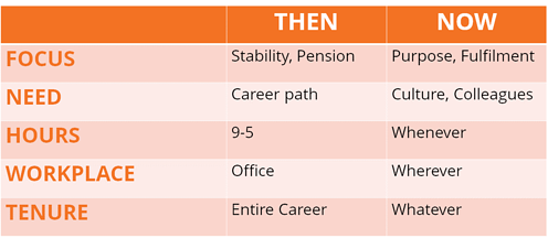 workplace-comparison-table