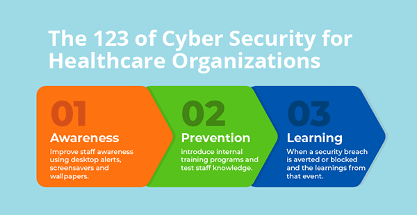 The 123 of cyber security for healthcare organisations