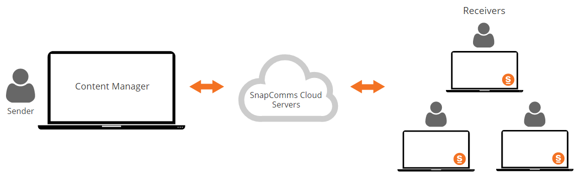How the SnapComms Platform Works