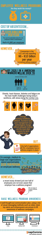 Employee Wellness Programs Worth the money? [infographic]
